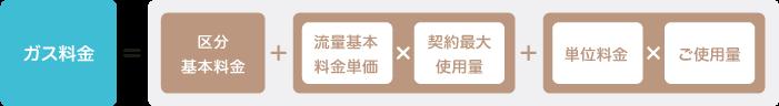 ガス料金 = 区分基本料金 + (流量基本料金単価 × 契約最大使用量) + (区分単位料金 × ご使用量)