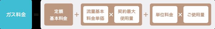 ガス料金=定額基本料金+(流量基本料金単価×契約最大使用量)+(単位料金×ご使用量)
