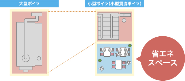大型ボイラと小型ボイラ(小型貫流ボイラ)のスペース