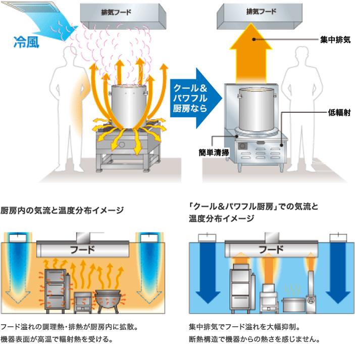 厨房内の気流と温度分布イメージ:フード溢れの調理熱・排熱が厨房内に拡散。機器表面が高温で輻射熱を受ける。「クール&パワフル厨房」なら集中排気でフード溢れを大幅抑制。断熱構造で機器からの熱さを感じません。