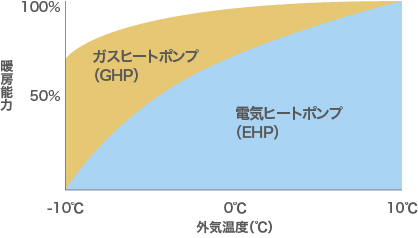 GHP、EHPのグラフ