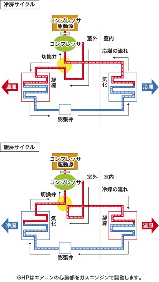 冷房サイクル、暖房サイクル