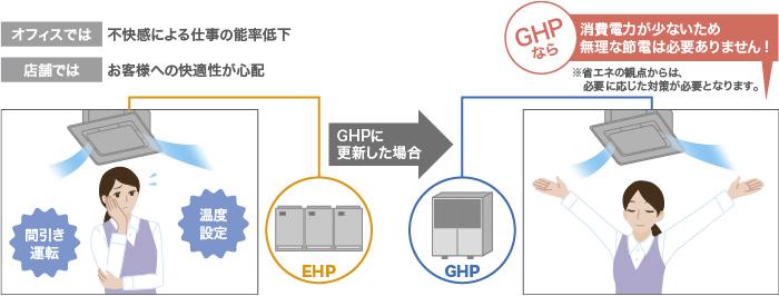 GHPに更新した場合のイメージ
