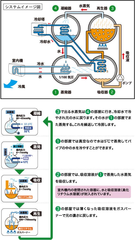 ナチュラルチラー システムイメージ図