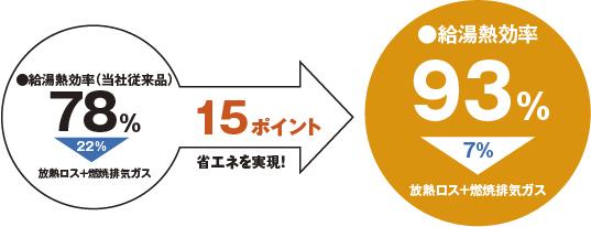 ●給湯熱効率(当社従来品)78%(22%:放熱ロス+燃焼排気ガス)→15ポイント省エネを実現!→●給湯熱効率93%(7%:放熱ロス+燃焼排気ガス)