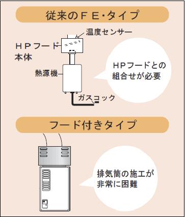 従来のFE・タイプ:HPフードとの組合せが必要 フード付きタイプ:排気筒の施行が非常に困難