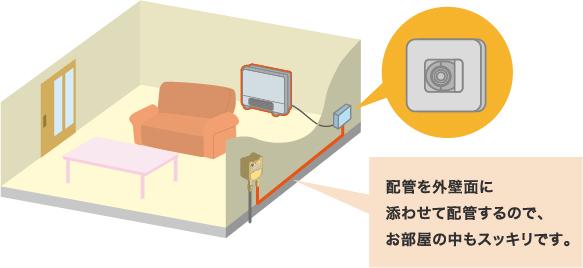 配管を外壁面に添わせて配管するので、お部屋の中もスッキリです。