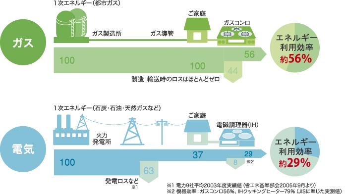ガスのエネルギー利用効率:約56% 電気のエネルギー利用効率:約29%