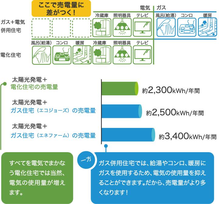 すべてを電気でまかなう電化住宅では当然、電気の使用量が増えます。一方ガス併用住宅では、給湯やコンロ、暖房にガスを使用するため、電気の使用量を抑えることができます。だから、売電量がより多くなります!