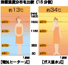 浴室温度分布比較