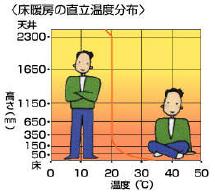床暖房の直立温度分布